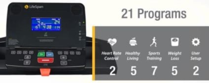 Lifespan TR1200i Treadmill HAs 21 Preset Programs