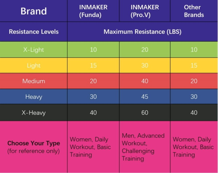 Inmaker Brand Resistance Bands Color Coding